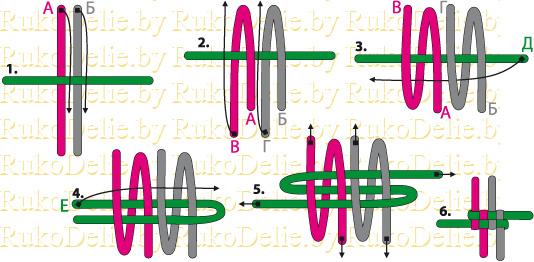 Верхние концы 2-х шнуров (А и