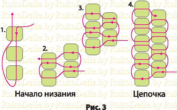 u0421u0445u0435u043cu0430 u043fu043bu0435u0442u0435u043du0438u044f u0438u0437 u0431u0438u0441u0435u0440u0430.