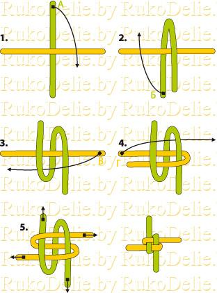 Верхний конец шнура (А)